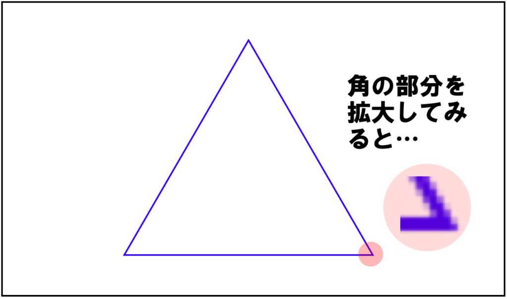 完全な三角形に見えても、拡大するとそんなことはない。