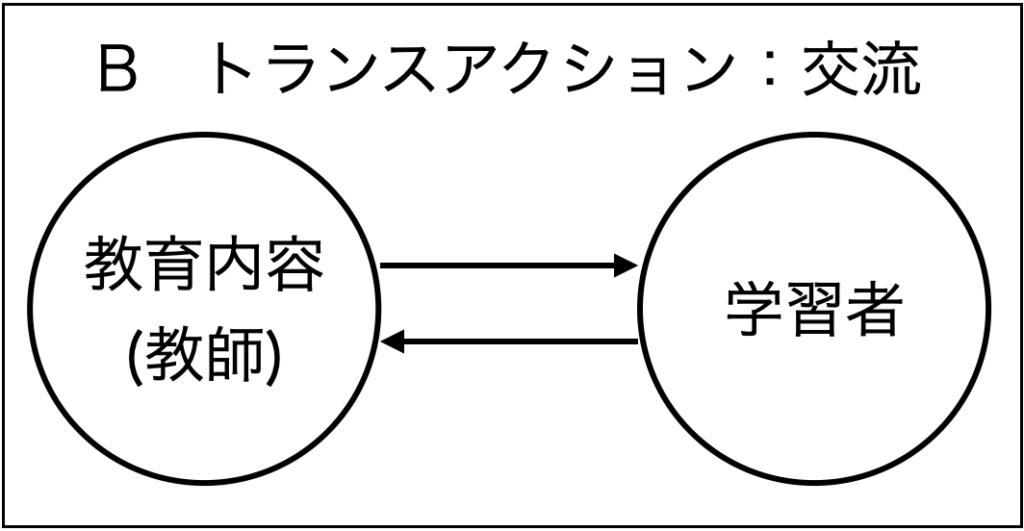 ホリスティック教育の立場から見た学習の3つの分類。トランスアクション型の学習のイメージ図。