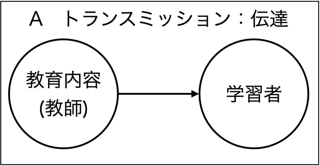 ホリスティック教育の立場から見た学習の3つの分類。トランスミッション型の学習のイメージ図。