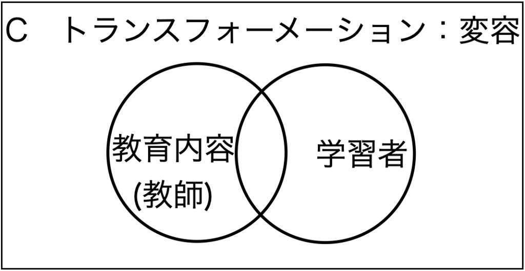 ホリスティック教育の立場から見た学習の3つの分類。トランスフォーメーション型の学習のイメージ図。