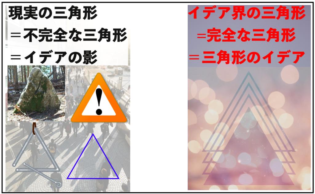 現実世界の三角形は不完全なイデアの影であり、三角形のイデアはイデア界に存在する。