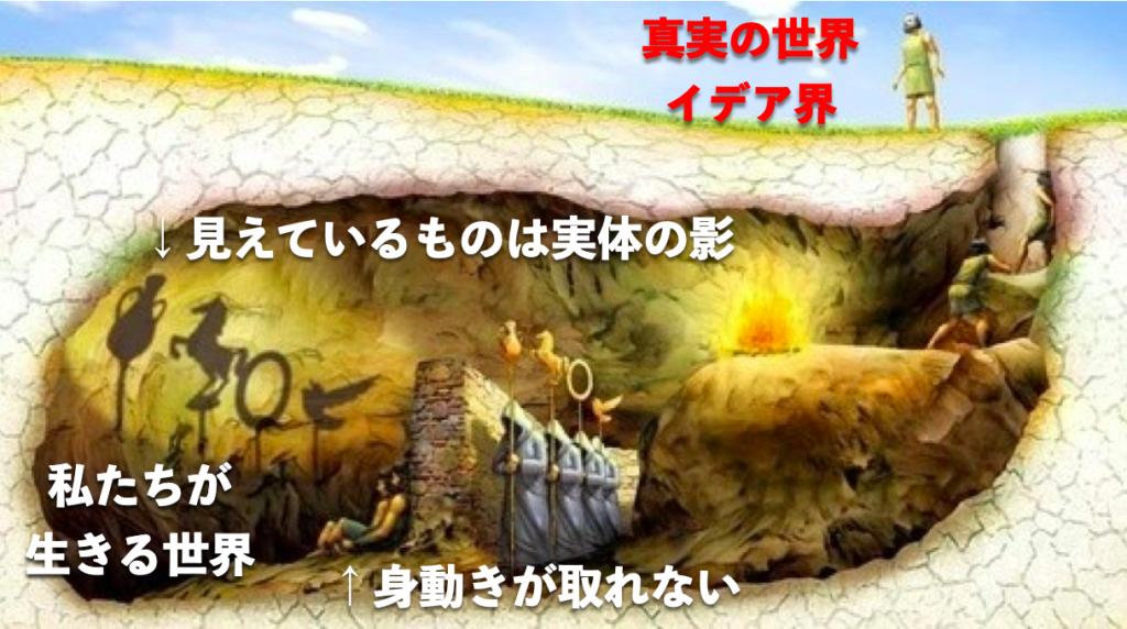 洞窟の比喩を簡単に説明した図。